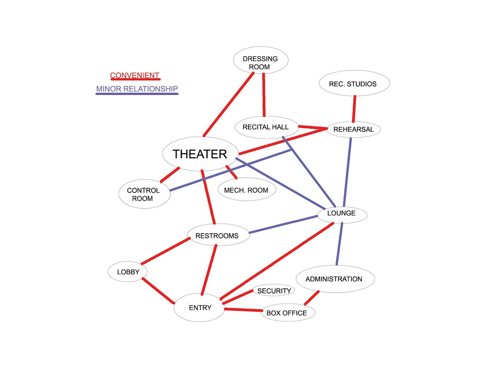 Ml Architecture Matrix And Bubble Diagram Program Pinterest