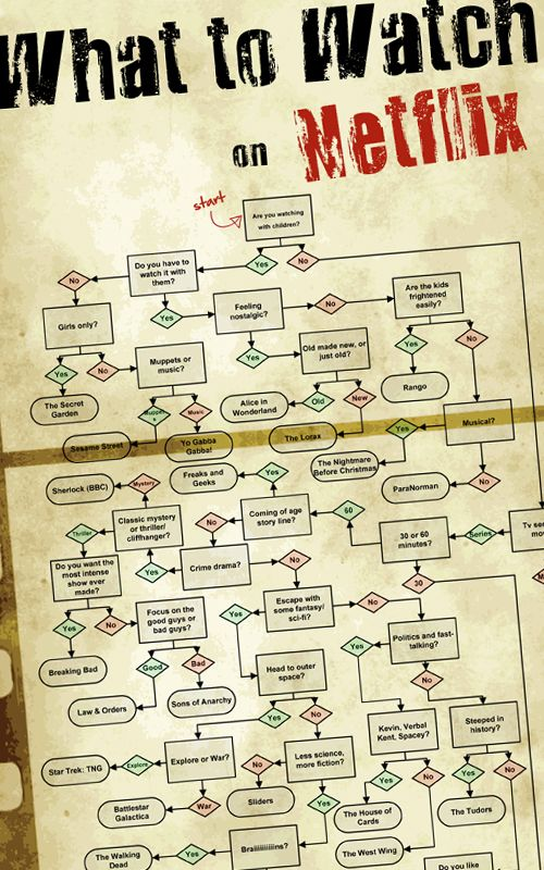 Image result for netflix flowchart
