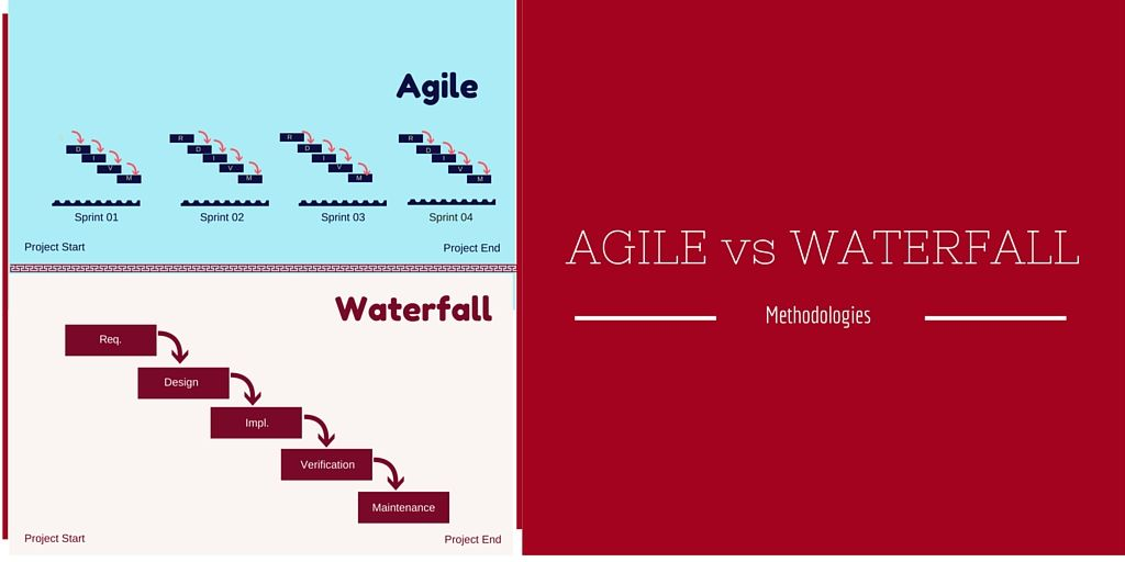 agile v waterfall Waterfall cons in waterfall development, once the course is set there is no deviating from it unlike agile, waterfall doesn't involve customers every step of the way but scopes out their.