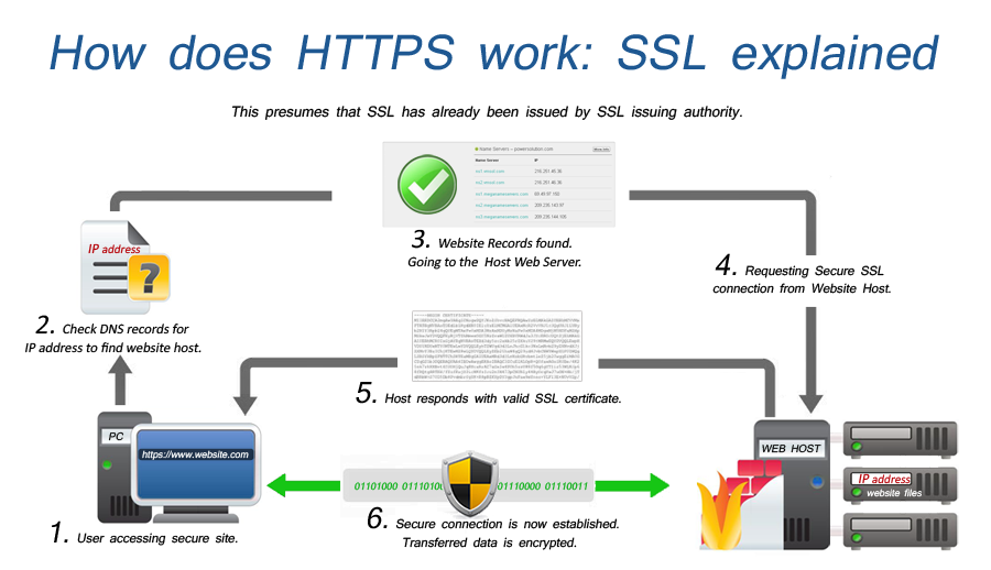 What Is A Ssl Certificate See The Working At Http Yogihosting Wordpress Com 2014 10 27 What Is A Ssl Certificate Ssl Tech Blogs Ssl Certificate