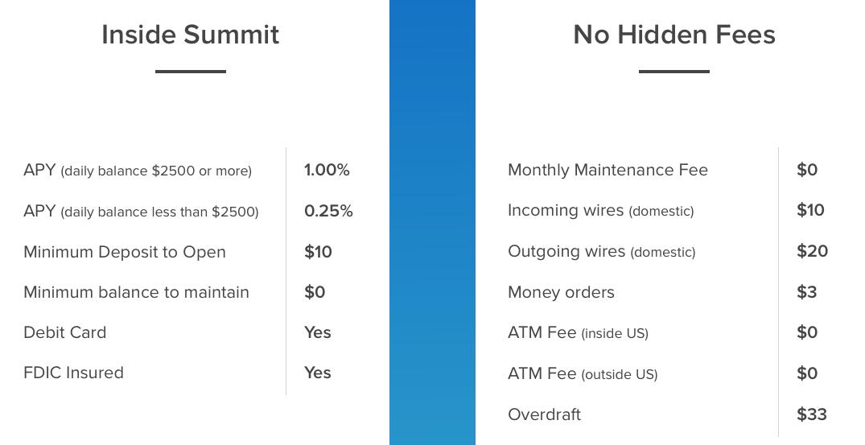 Summit Fees