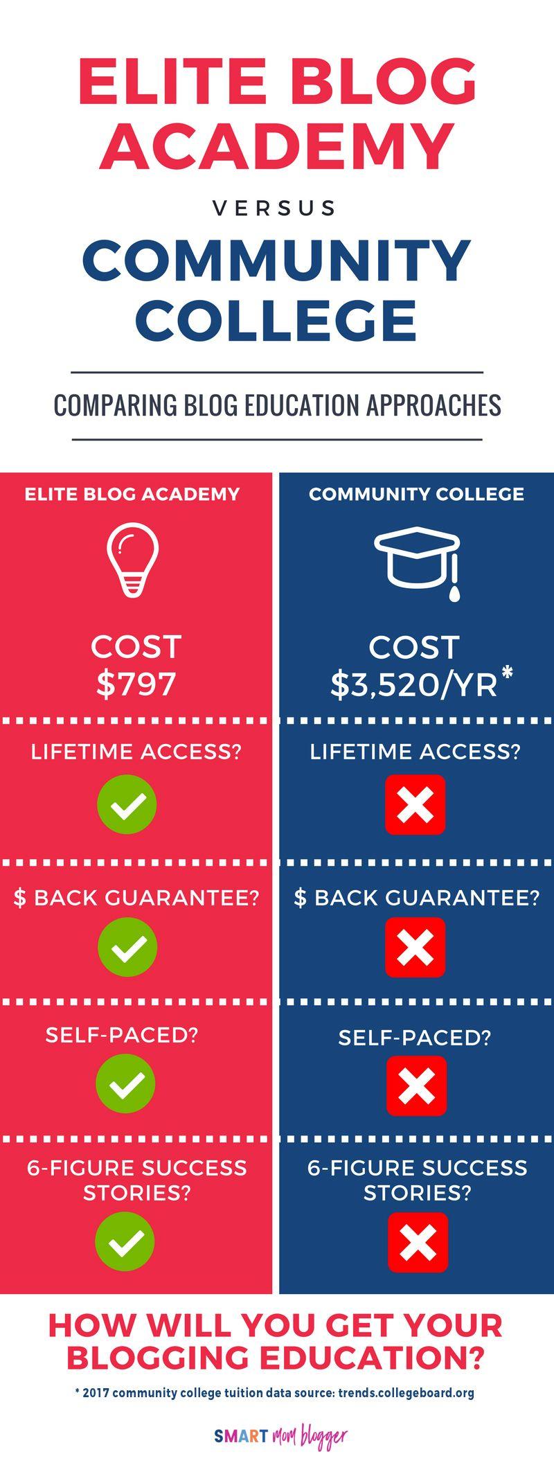 3.0 Elite blog academy, Learn blogging, Education blog