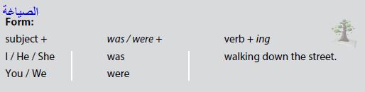 شرح Past Simple Past Progressive أول ثانوي الترم الأول Flying High 1 Linguistics Verb Math
