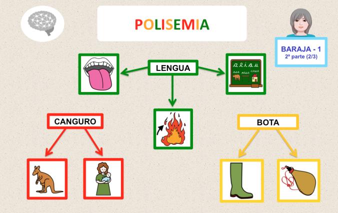 Baraja 1 Ii Palabras Polisemicas Comprension Lectora Juegos De Vocabulario