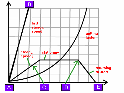 Velocity Time Graphs Physics Gcse Coursework - image 5