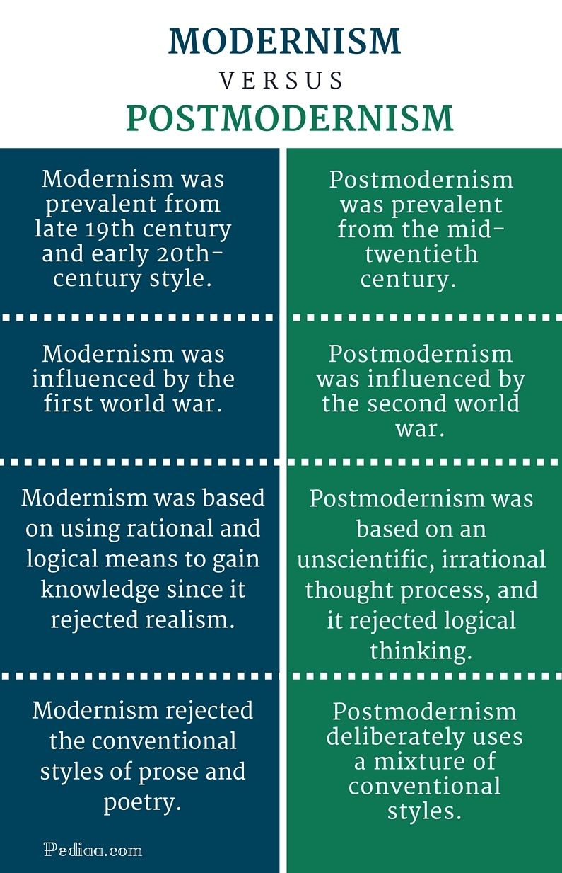 Difference Between Modernism And Postmodernism In Literature Postmodernism In Literature Teaching Literature Postmodern Literature