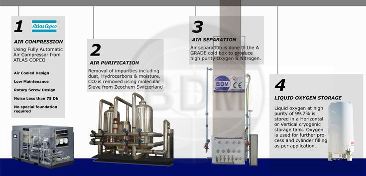 There Are Some Silent Features Of Liquid Oxygen Plant New Italian