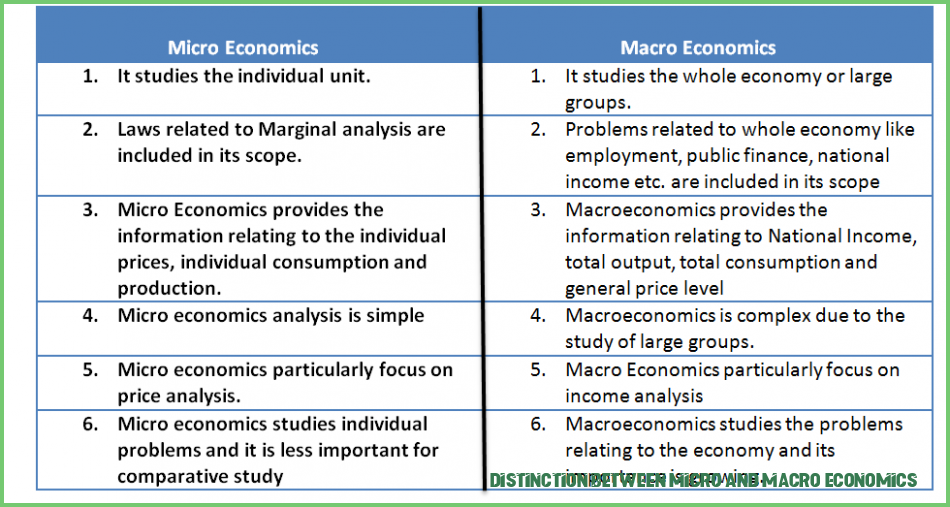 Heres Why You Should Attend Distinction Between Micro And Macro Economics Distinction Between Micro And Macro Econom Micro Economics Economics Macroeconomics