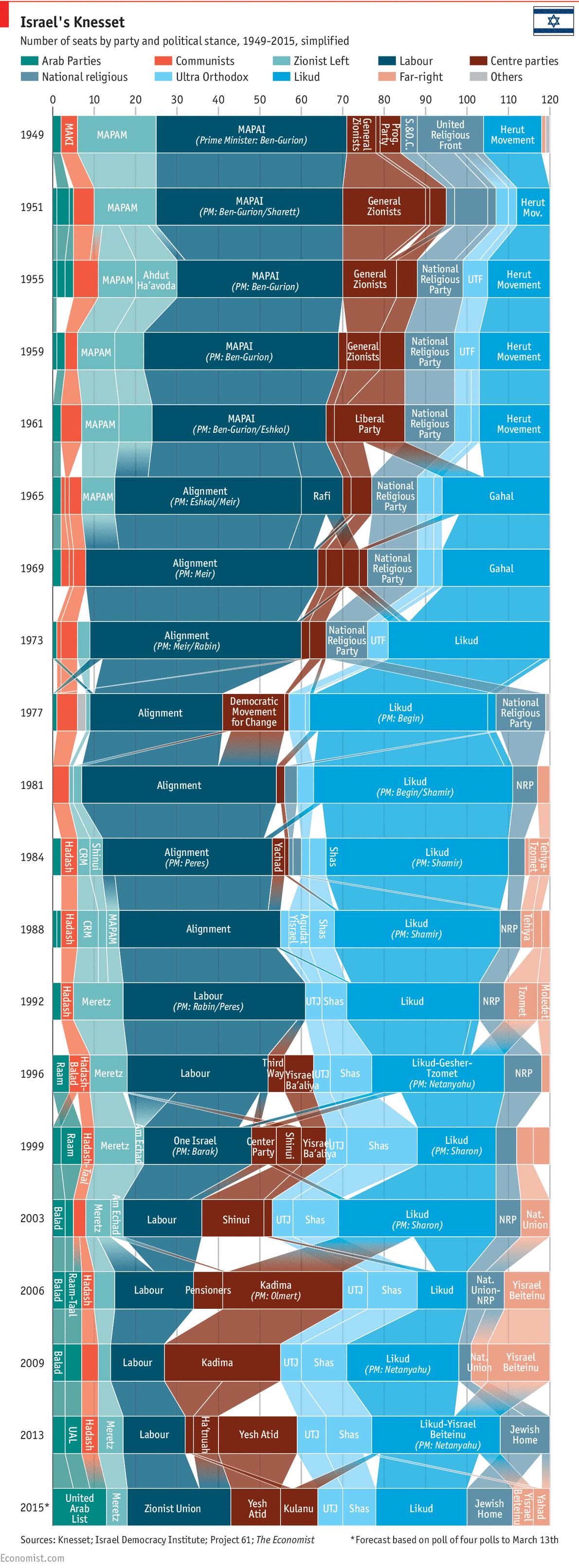 Evolución do voto nas eleccións israelís. http://www.economist.com/blogs/economist-explains/2015/03/economist-explains-11?fsrc=scn/fb/te/bl/ed/The_evolution_of_Israeli_politics