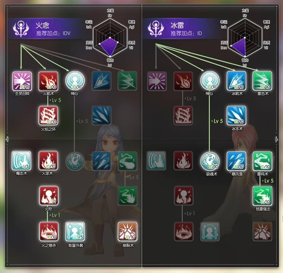 The Magician / Wizard Skill Tree  How would you assign your points