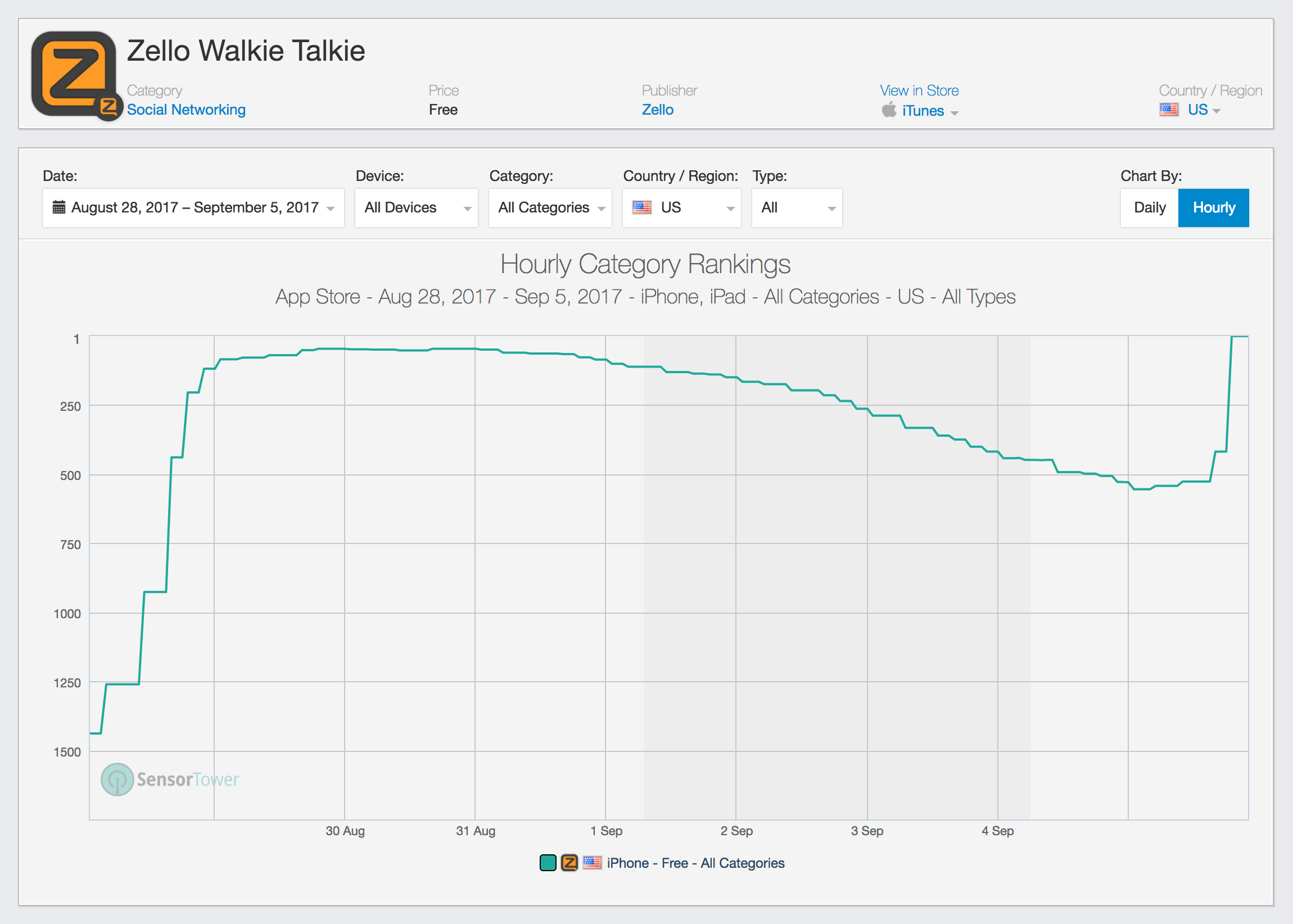 A walkietalkie app called Zello is No. 1 in the App Store