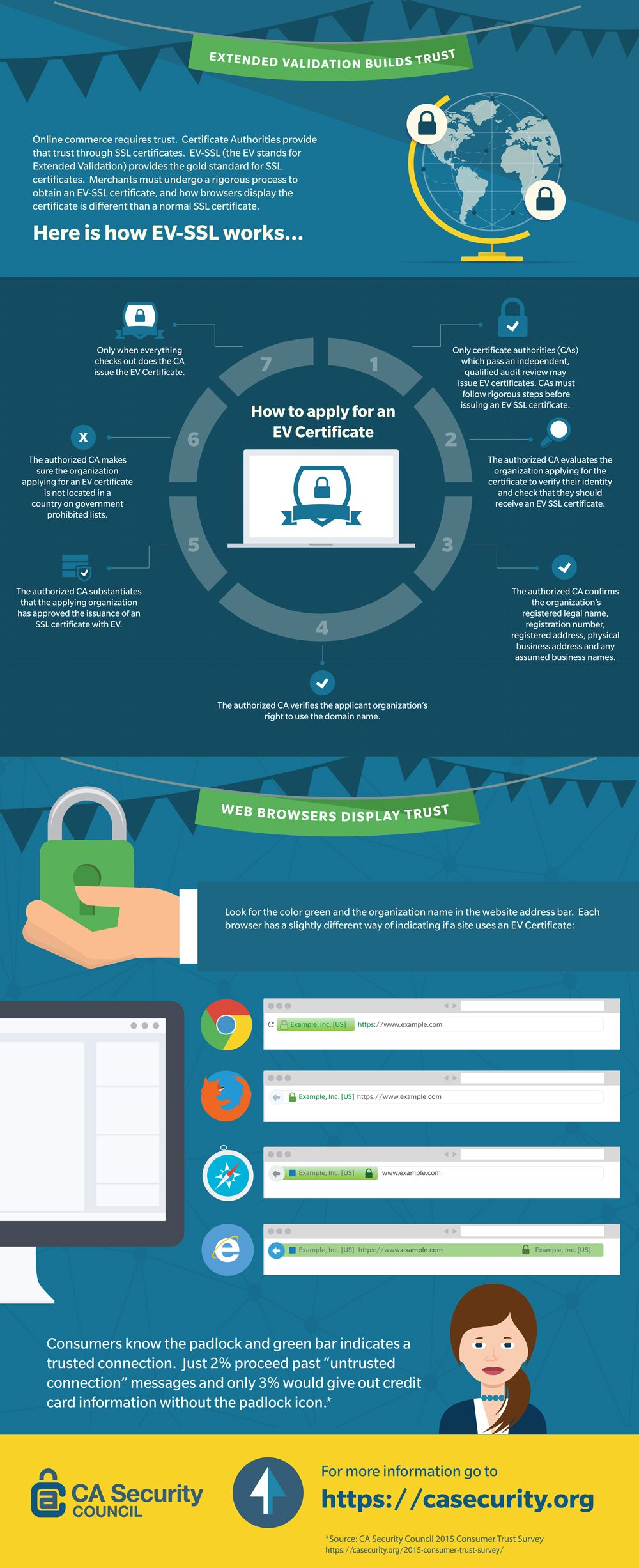 Learn more about how ev ssl works web hosting pinterest ssl ev ssl certificate is an ideal solution for online businesses that will help you build customer trust and maximize security for your website 1betcityfo Image collections