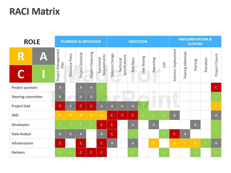 Project Management Requirements Template Raci Matrix Template ...