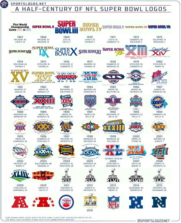 50 years of Super Bowl