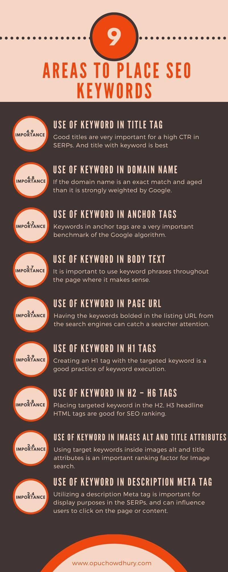 SEO Keywords: Definition | Seo keywords, Seo, Search engine
