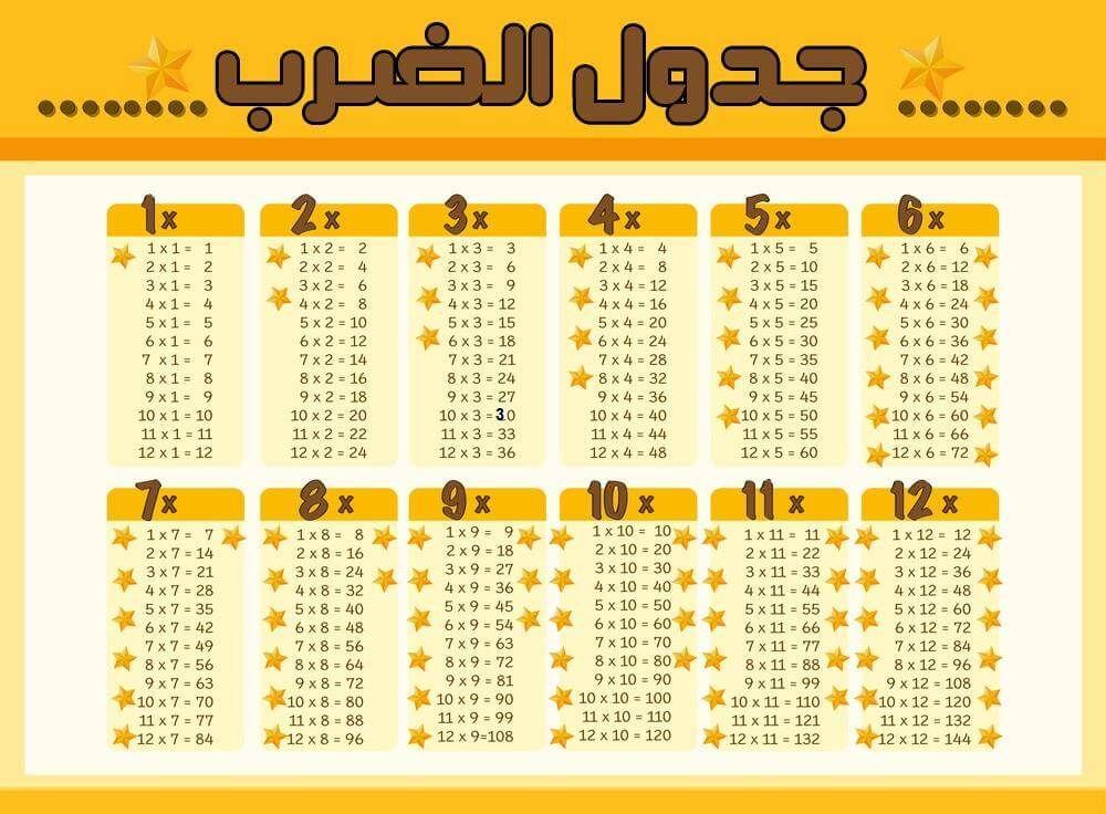 جدول الضرب من 1 إلى 12 بطريقة سهلة للصغار و الكبار تريندات Chart Design Times Tables Chart