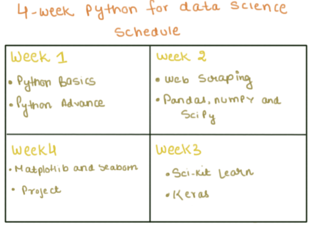 How to Learn Python in 30 days - Data Science Central | data