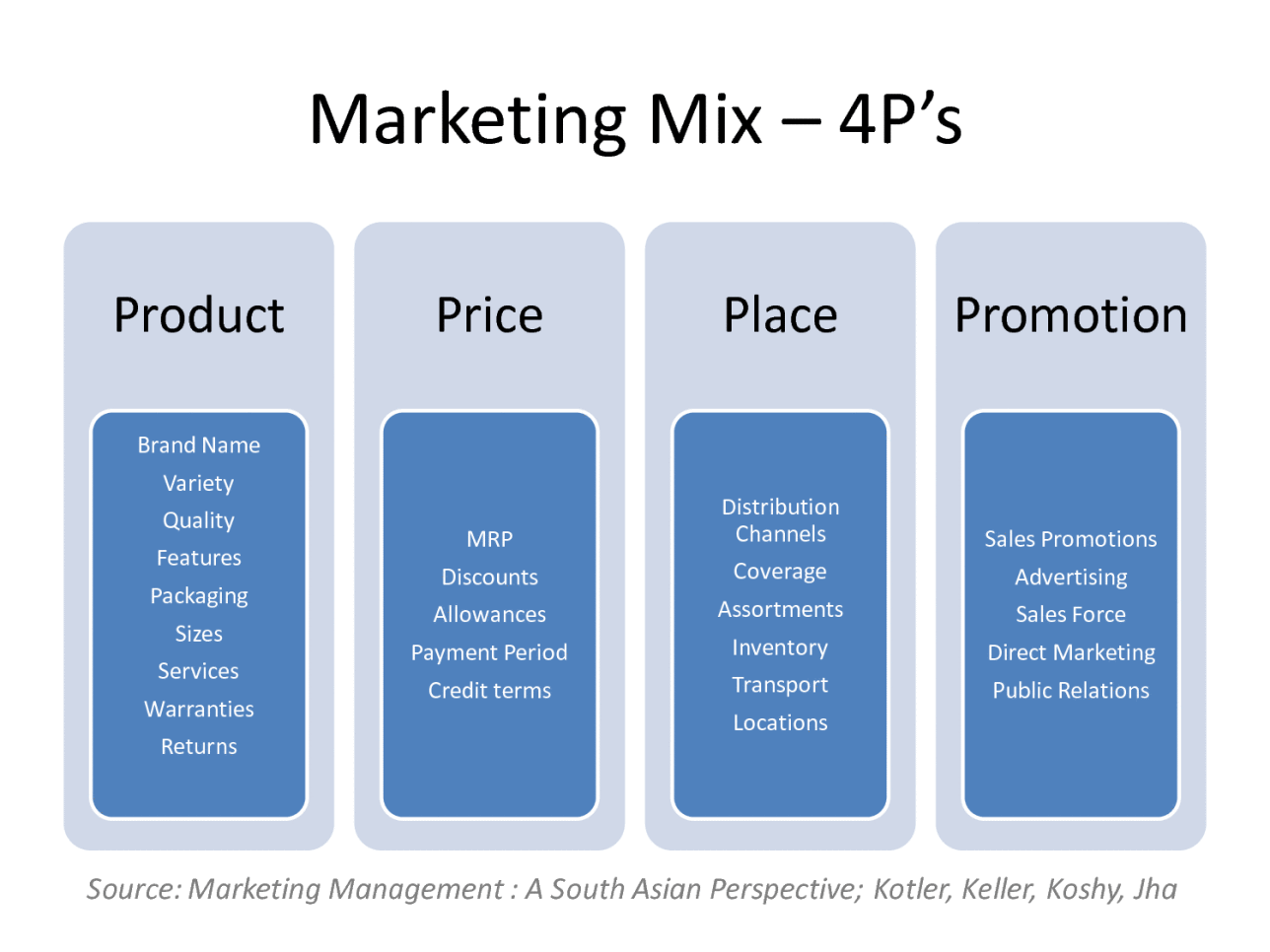 what is the 4 ps of marketing definition