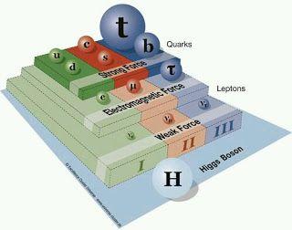 فيزياء من سورية: ما هي الجُسيمات الأولية؟