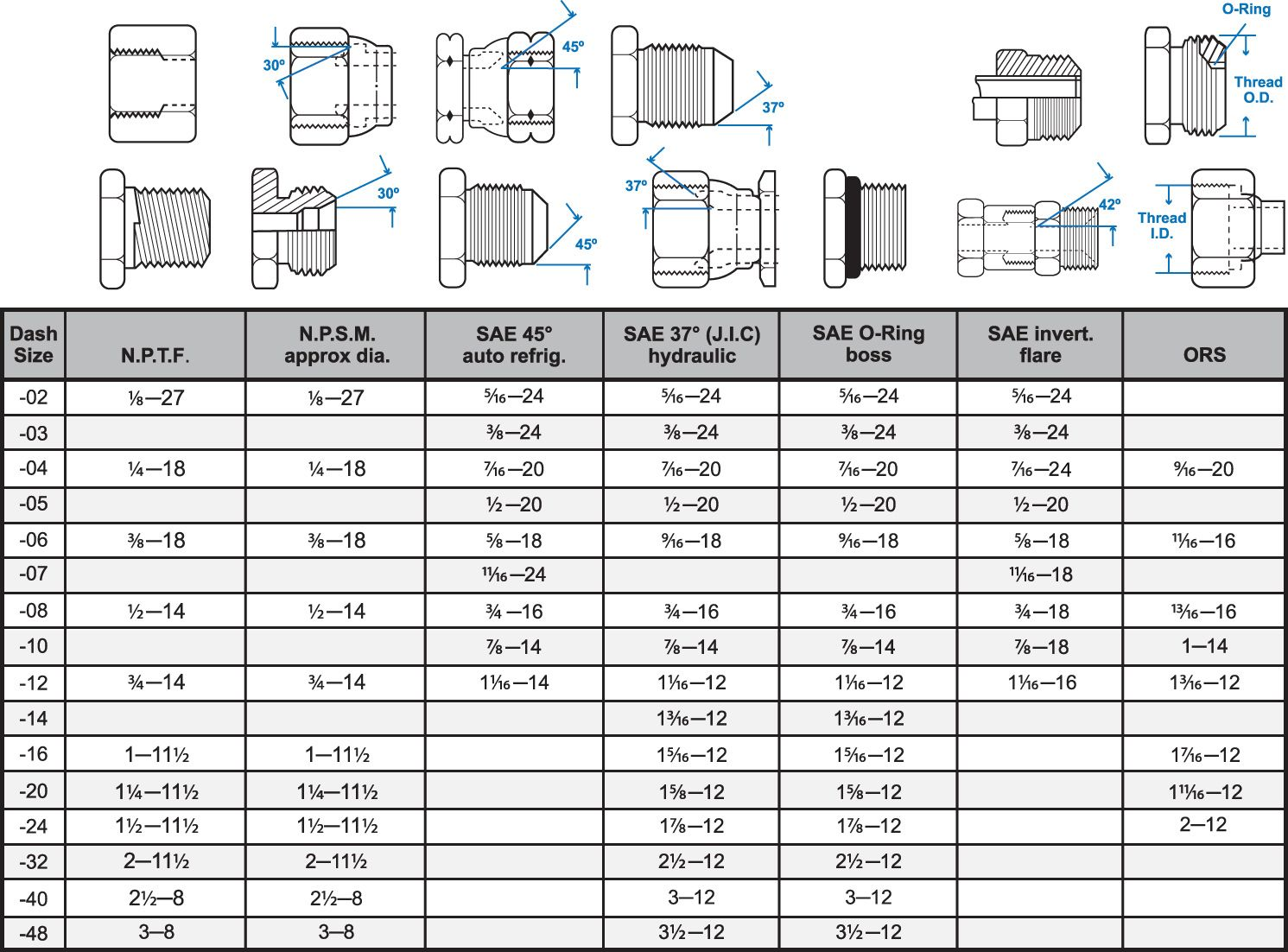 Fitting Thread Size Chart Gauges Size Chart Thread Size Chart Seating Plan