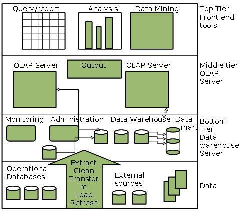 Data Warehousing Architecture Data Warehouse Data System Architecture