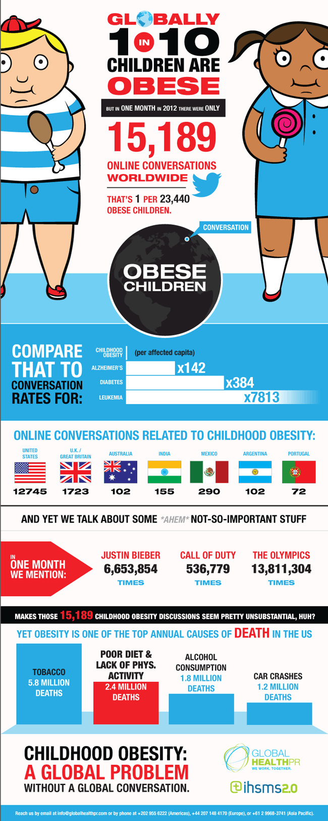 the weight of the world  childhood obesity facts