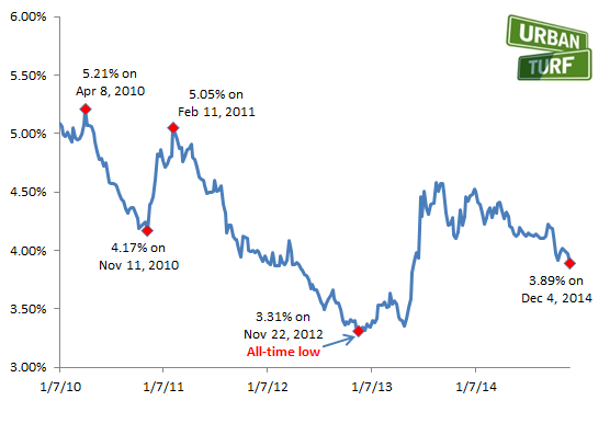 Crazy ups and downs of interests rates over the last few years