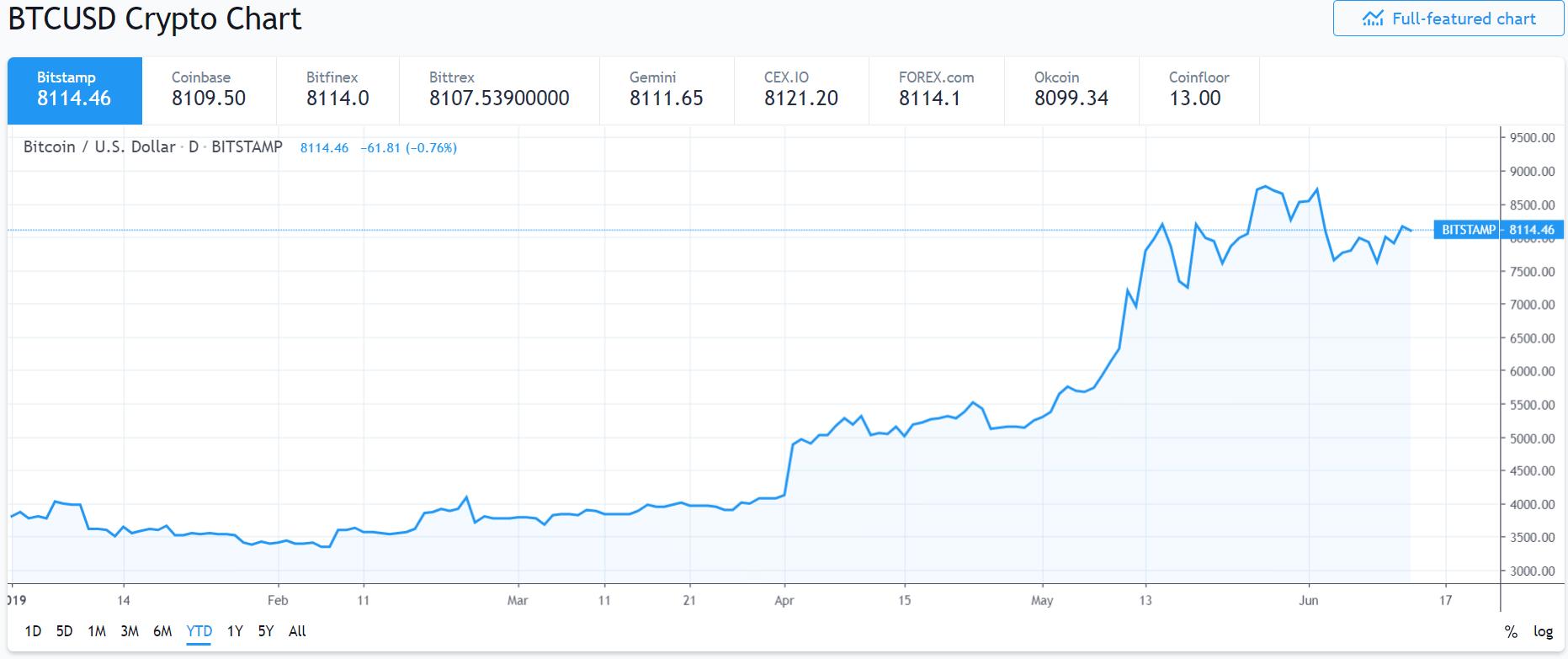 SUA lansează o anchetă legată de manipularea prețului bitcoin