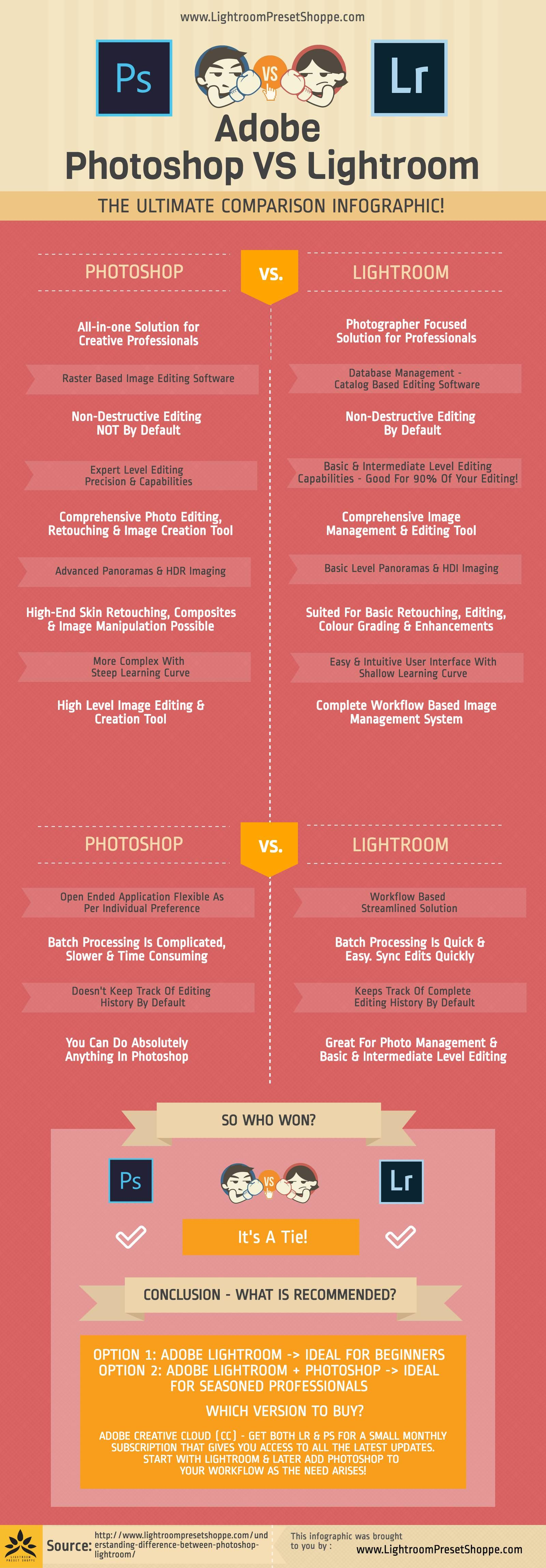 Photoshop Elements Vs Lightroom: Making the right choice ...