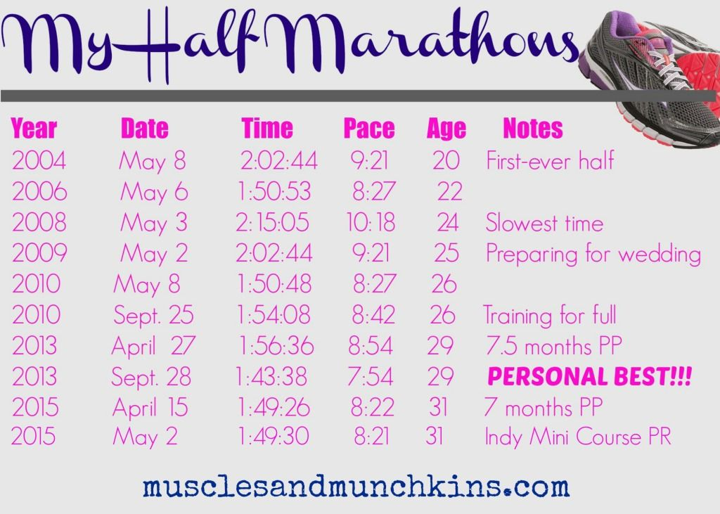 10 half marathons.. this Fitmom has stepped it up a notch in her training over the years.