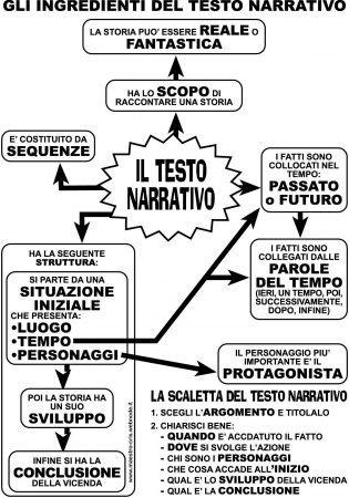 testo narrativo schema