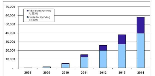 Gartner의 Mobile App. Store 매출 추정치(App. Store, Anroid, MS, SAMSUNG 다 포함) 2010년 52억불에서 2011년 150억불, 2014년 58억불로 증가. 광고매출 비중은 얼마되지 않고 유료 App.과 IAP 비중이 훨씬 큼. 무료 App.이 80%인 상황에서 점차 광고매출 비중이 커지고 있음. 전체 App. Store 매출중 90%를 Apple이 점유하고 있음