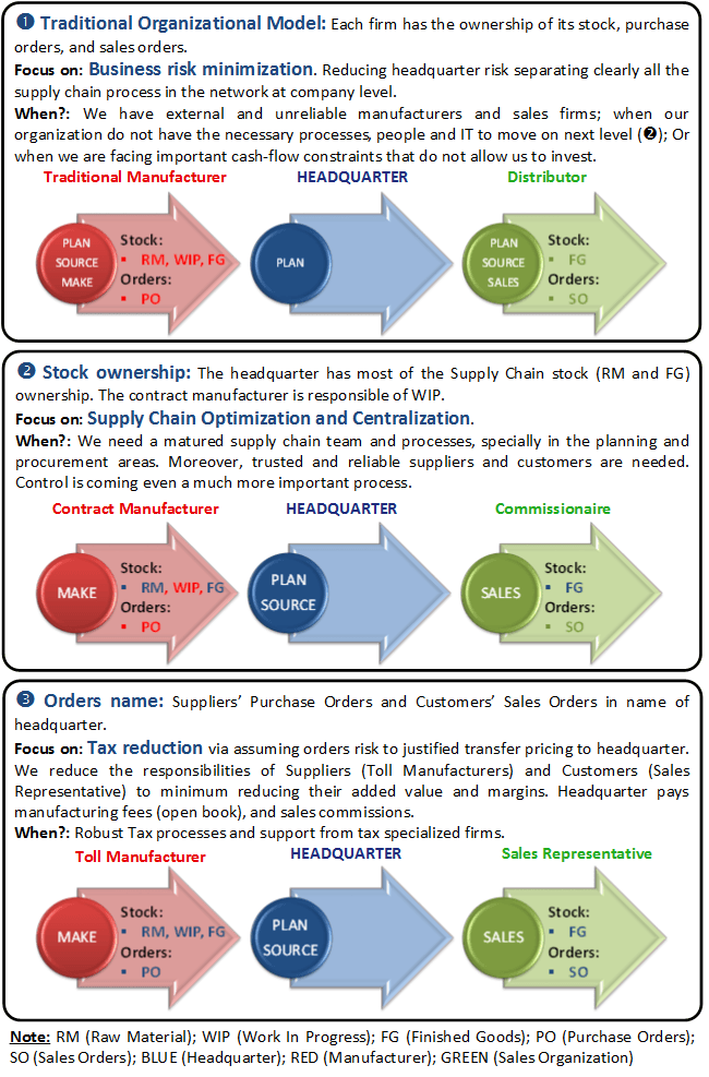 Tax Efficient Supply Chain Management (TESCM) | Strategok ...