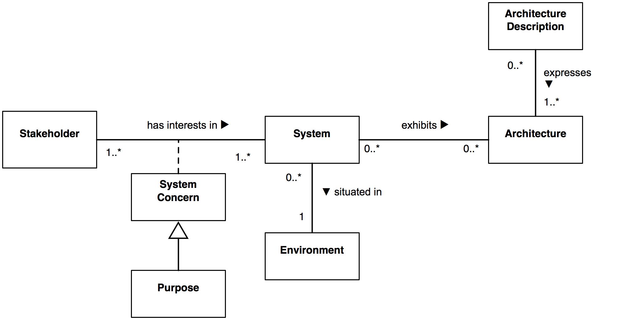 Conceptual Framework Model Diagram # ...