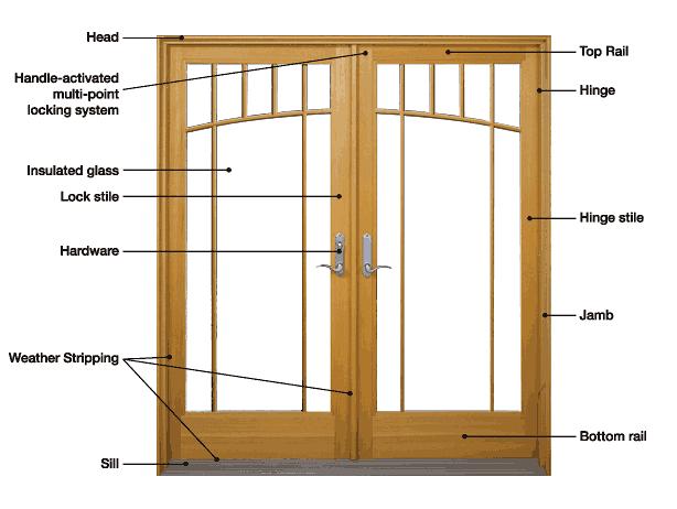 Patio Door Help Information House Design Kitchen Home Building Tips Diy Molding
