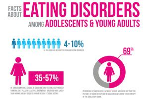 an analysis of the issue of self image and eating disorders in teenage years