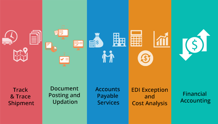 Advance Logistics BPO services encompass all sections of the logistics industry..