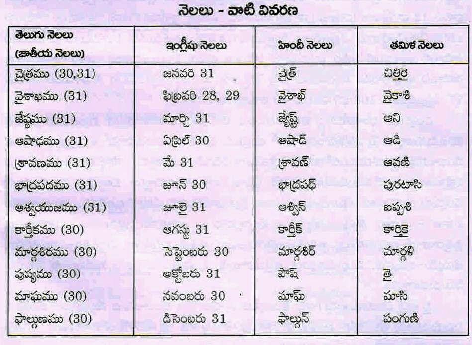 Image result for 4 seasons in telugu | Telugu quotes