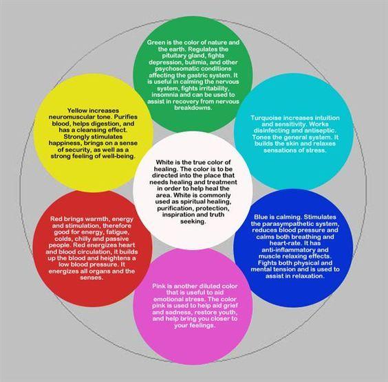 Healing With Colors Kea0 Chakren Heilung Und Farbwirkung