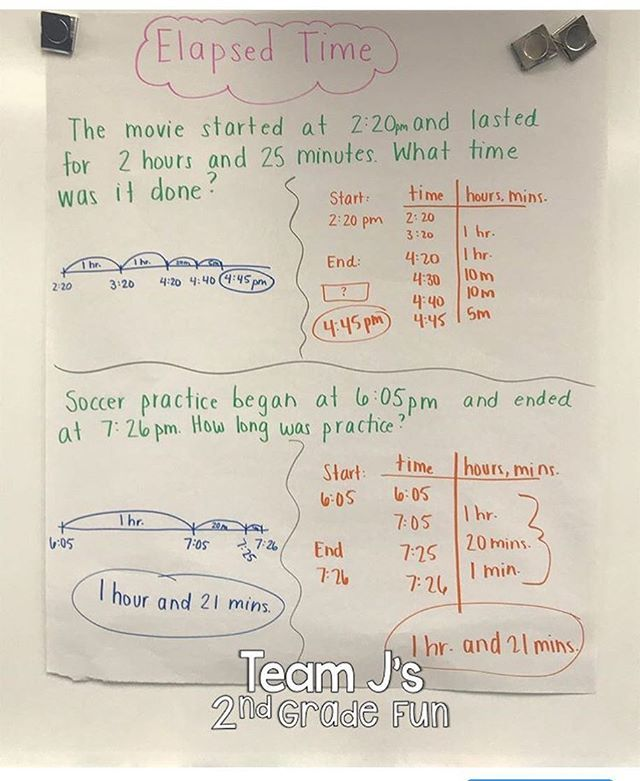 Check out this anchor chart with elapsed time strategies see my stories for more ideas secondgrade elapsedtime tellingtime also rh pinterest