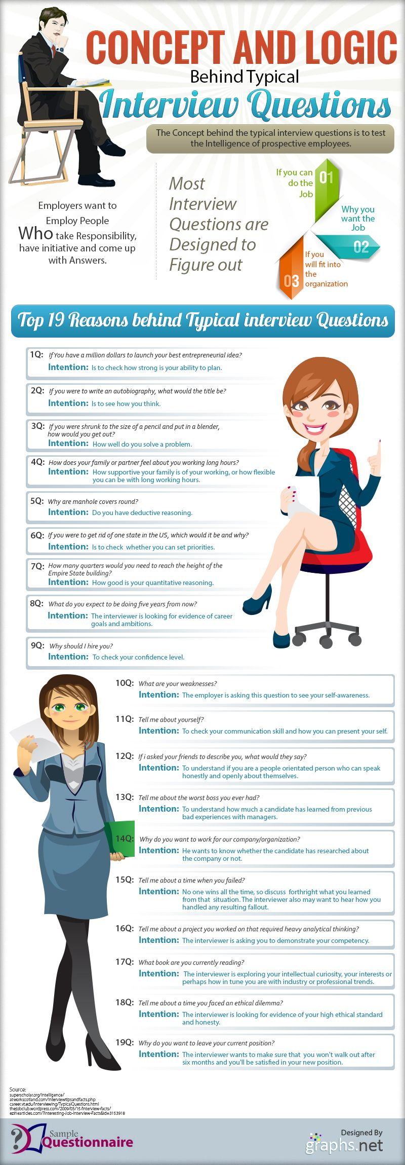 job interview questions and answers infographics mania what is the logic behind the most popular interview questions infographic careeradvisordaily dug this up and thought it might be good to pin it