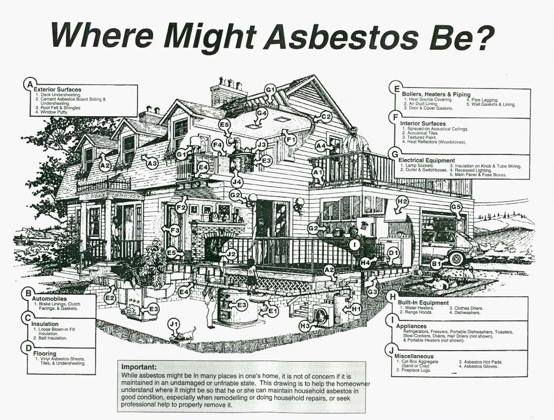 Where Asbestos Might Be It Will Help You To Disposal Of Home Exterior Fuse Box A Quick Guide May Found In The