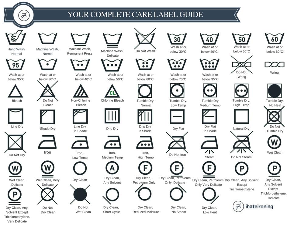 Laundry Symbols Explained Laundry Symbols Laundry Care Symbols