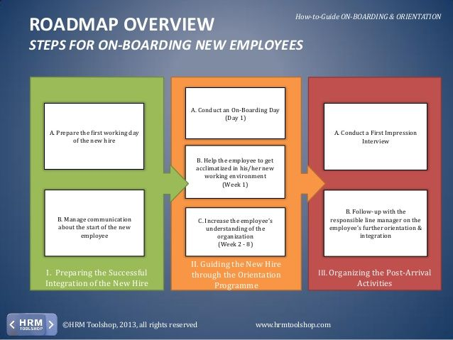 Roadmap Overview Steps For OnBoarding New Employees Hrm Toolshop