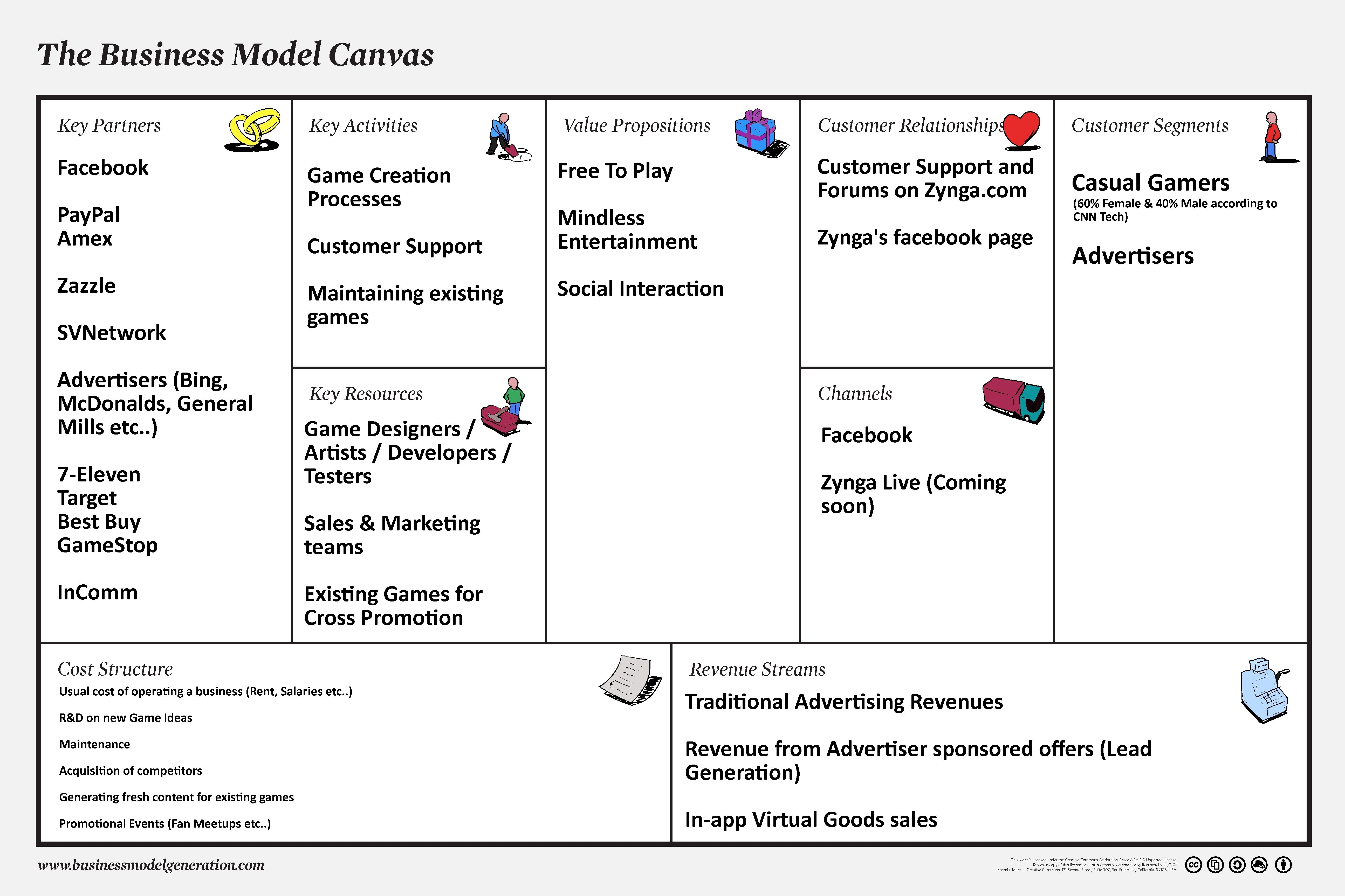 17 Best images about Business Model Canvas on Pinterest | A ...