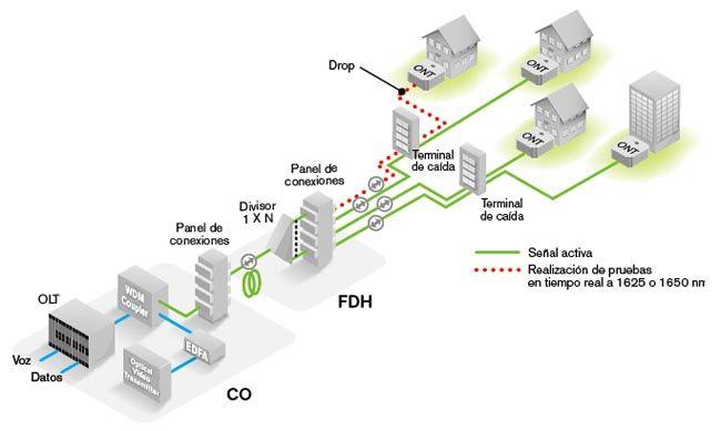 Realizacion De Pruebas En Redes Ftth Fiber Optic Technology Installation