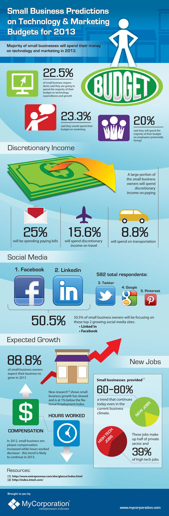 small business predictions and marketing budgets for 2013