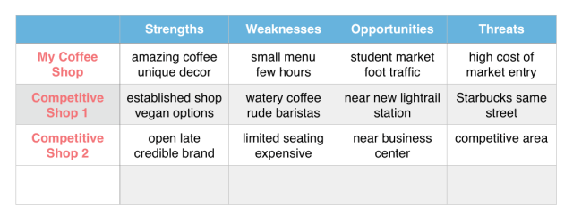Coffee Shop Business Plan Competitive Analysis Dream A Latte Coffee Shop Business Coffee Shop Business Plan Coffee Shop