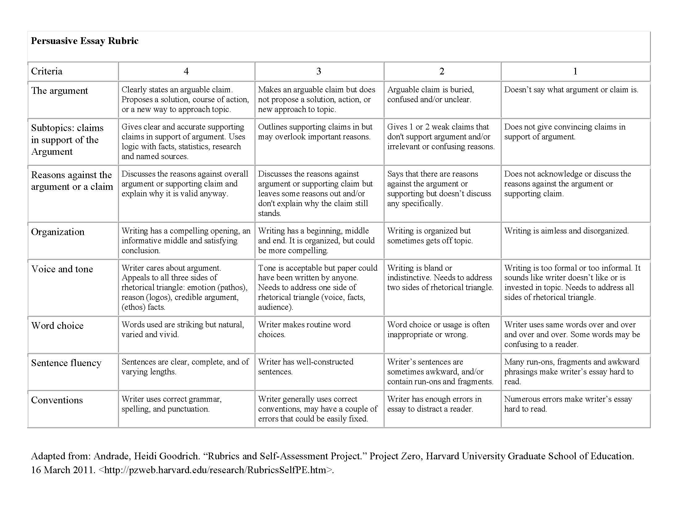 Term paper writing rubric