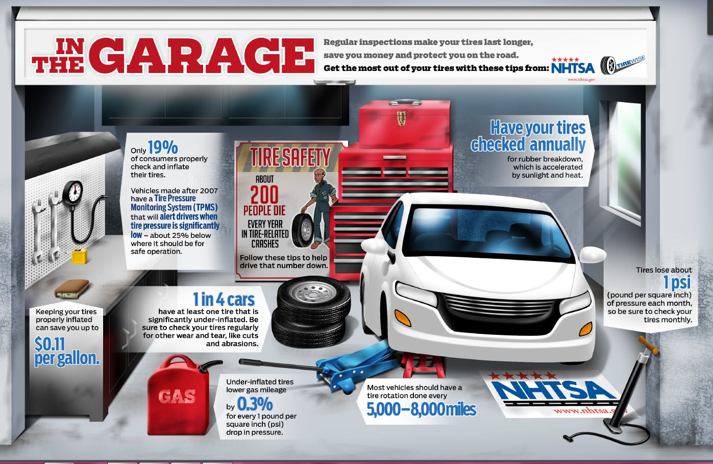 National Tire Safety Week Tire safety, Car